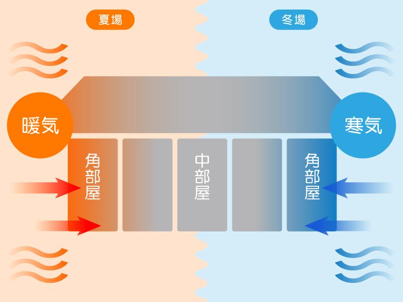 アパートの角部屋、中部屋の外気温の影響イメージ図